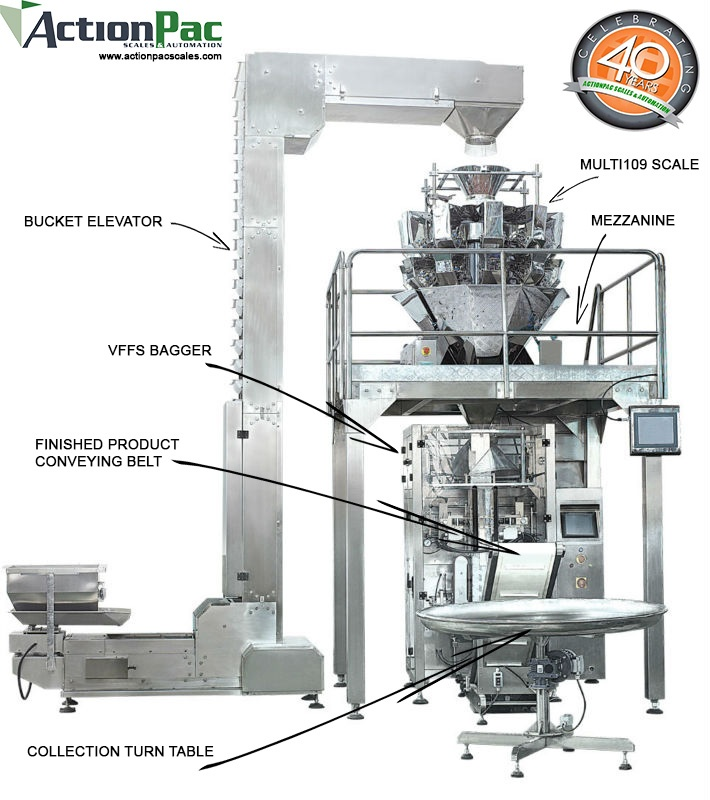 FULLY AUTOMATED SYSTEM MULTI109